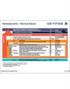 Hemodynamic Normal Values Postcard